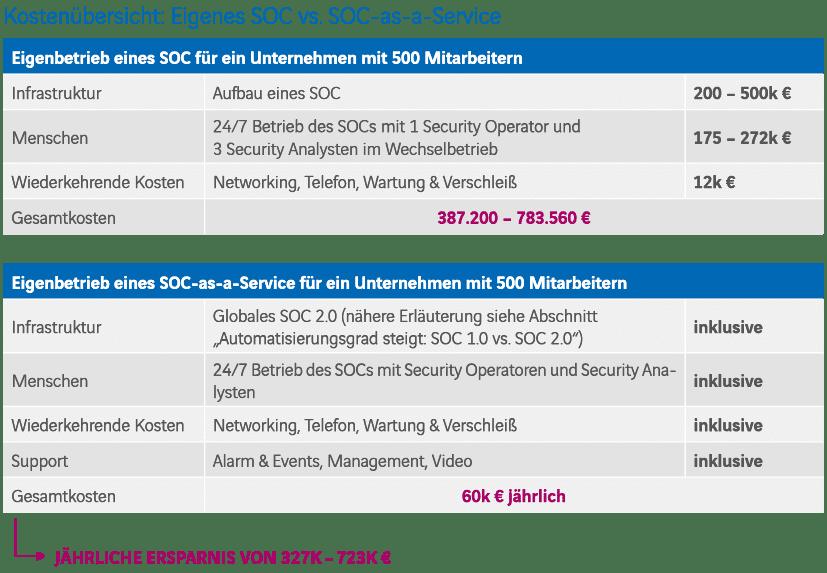 Kostenübersicht: Eigenes SOC vs SOC-as-a-Service