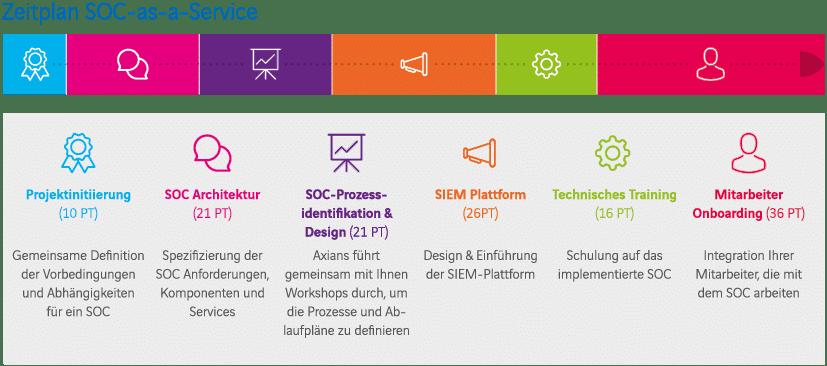 Zeitplan zur Einführung eines SOC as a Service