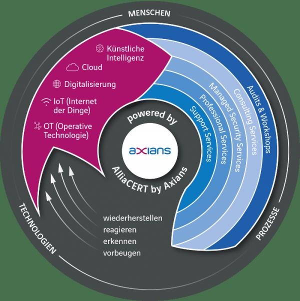 Axians Cyber Security Portfolio