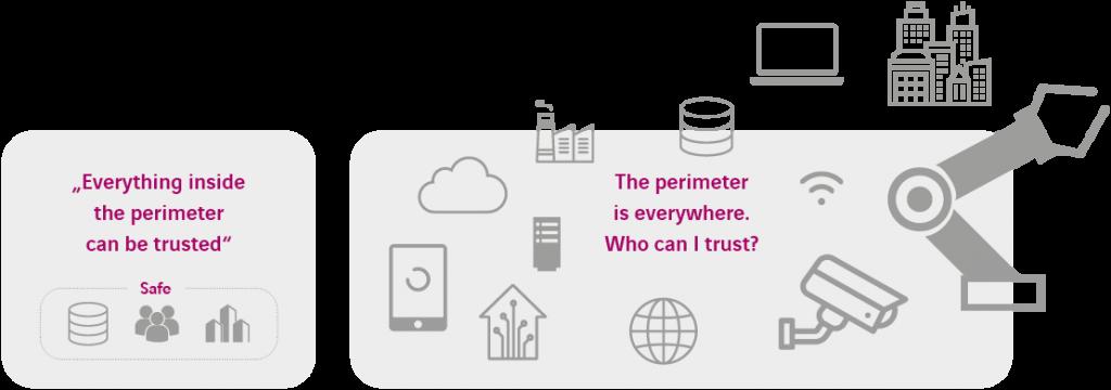 Zero Trust Security Perimeter