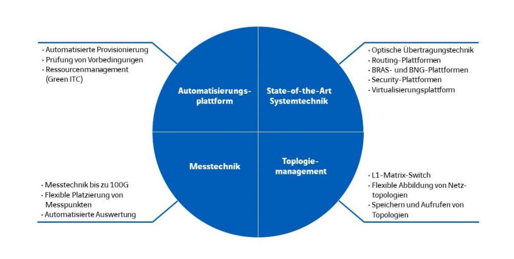 Innovation & Testing-Center: Was steckt dahinter?