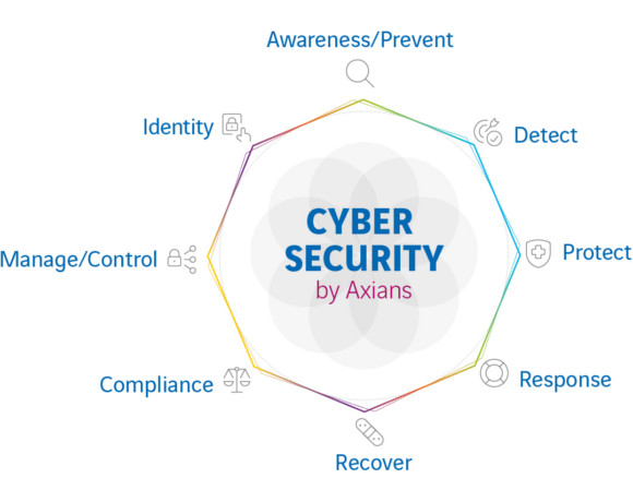 Axians Cyber Security Check