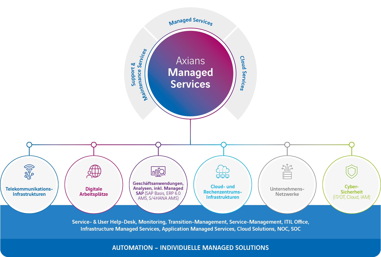 Grafik Managed Services