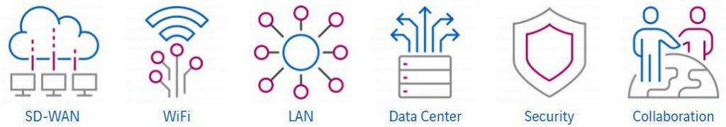 Network as a Service Ansatz Ebenen