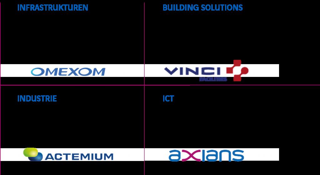VINCI Energies Marken Industrial Cyber Security